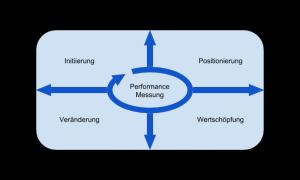 Der_General_Management_Navigator