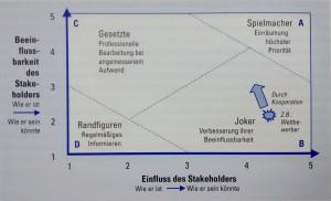 Abbildung 3-11: Relevanzmatrix der Stakeholder