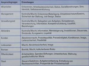 Abbildung 3-12: Erwartungen ausgewählter Anspruchsgruppen