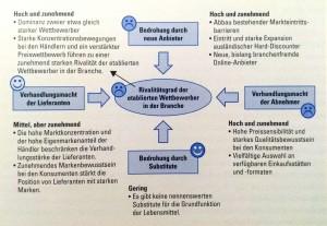 Abbildung 3-18 Die fünf Wettbewerbskräfte im Schweizer Lebensmittelhandel