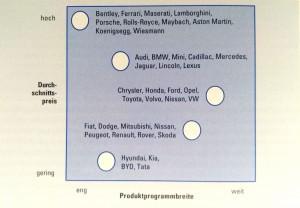 Abbildung 3-19: Strategische Gruppen in der Automobilindustrie