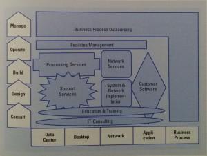 Geschäftsfeldsegmentierung im IT-Dienstleistungsmarkt Schweiz