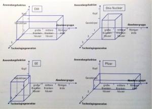 Abbildung 3-8: Bezugsrahmen zur Abgrenzung von Geschäftsfeldern in der Röntgendiagnostik