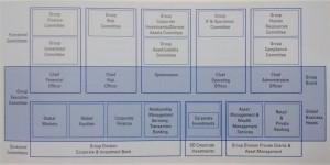 Abbildung 3-9: Die Führungsstruktur der Deutschen Bank